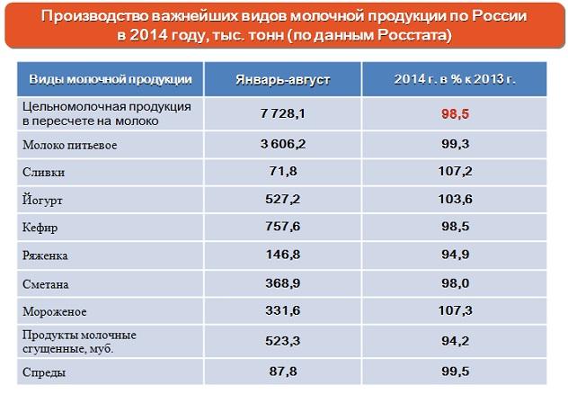 В России сократилось производство цельномолочной продукции