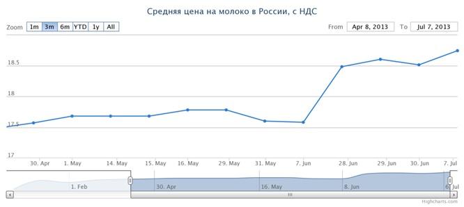RussianDairy.com