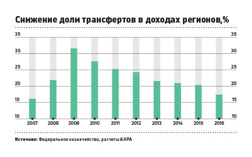Специалисты зафиксировали семикратный разрыв вдоходах регионов Российской Федерации