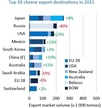 мировая торговля сыром 2015