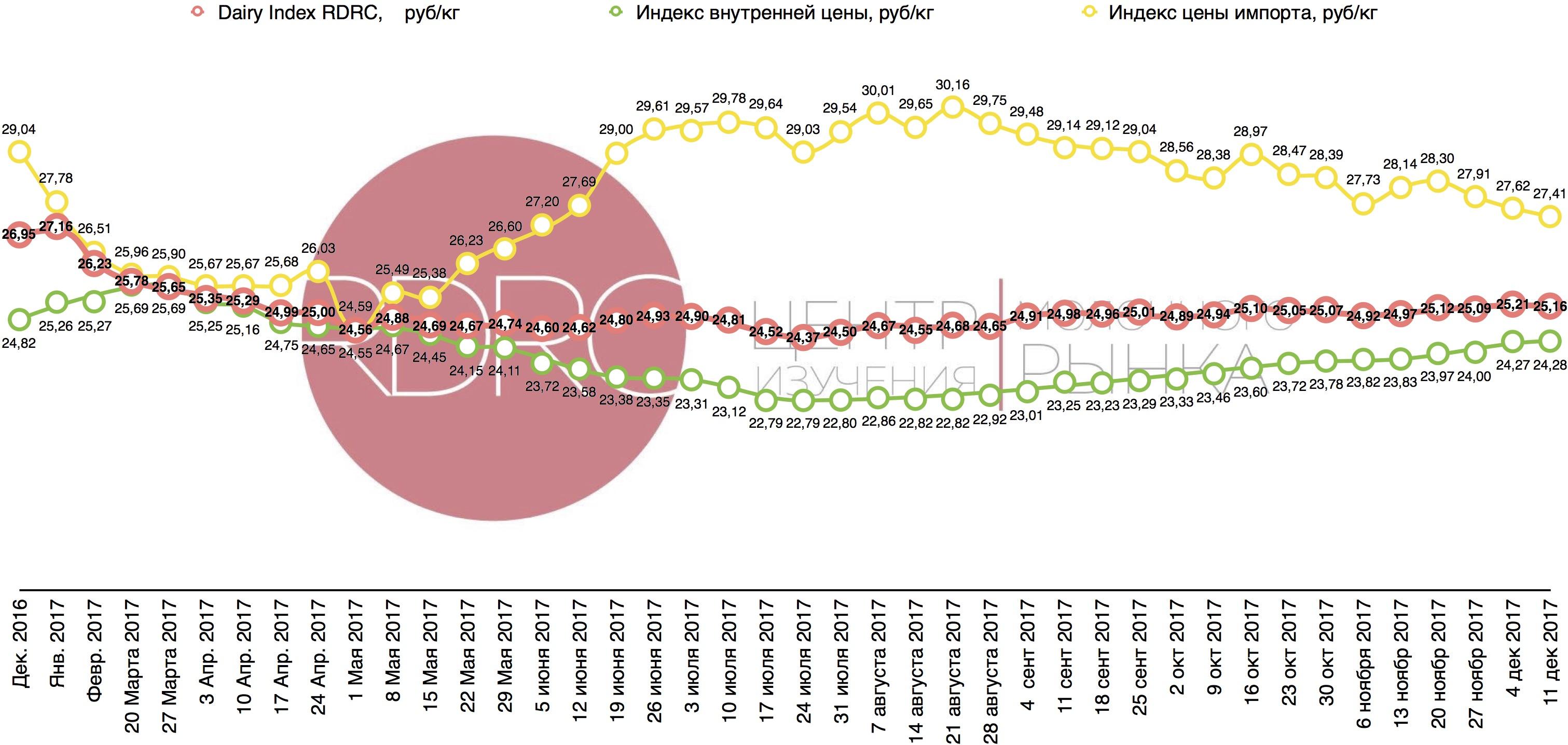 http://www.dairynews.ru/news-image/2017/June/20170629/индекс%2011%20дек%20-1.jpg