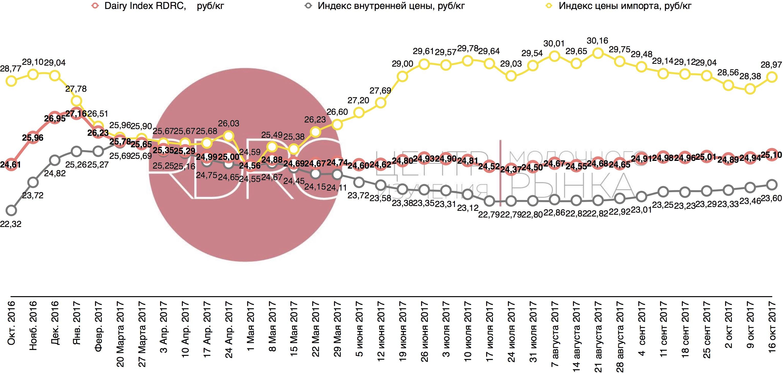 http://www.dairynews.ru/news-image/2017/June/20170629/индекс%2016%20окт-1.jpg