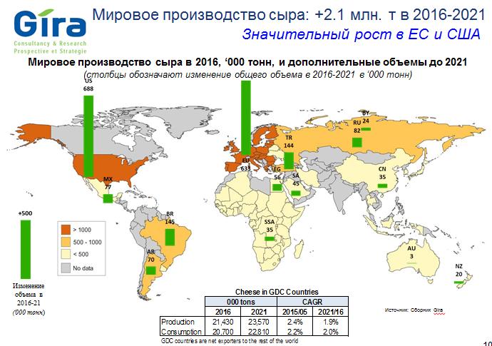 світове виробництво сиру