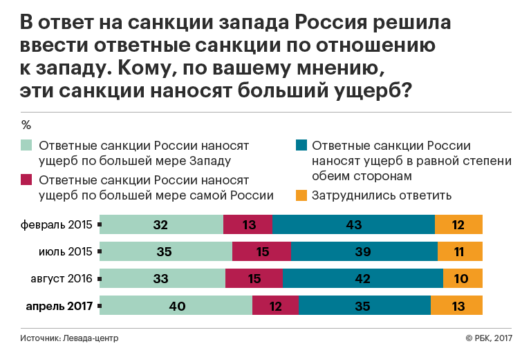 Три четверти граждан России не ощутили вреда отсанкций Запада