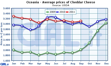 oceania_average_prices_cheddar_cheese.jpg