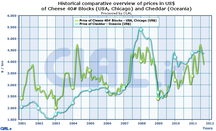 comparative_overview_prices_cheese40_usa_cheddar_oceania_usd(1).jpg