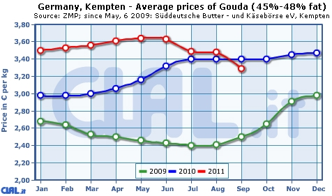 germany_kempten_average_prices_gouda45.jpg