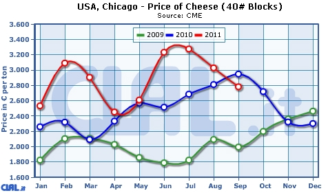 comparative_overview_prices_cheese_chicago_cheddar_oceania_eur.jpg